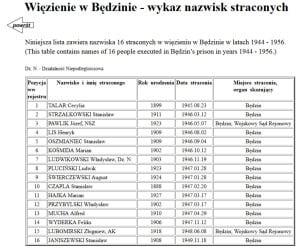 Lista zamorodowanych w Bedzinie przez komunistów